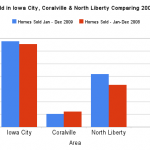 Homes Sold in the Iowa City Area Comparing 2009 to 2008