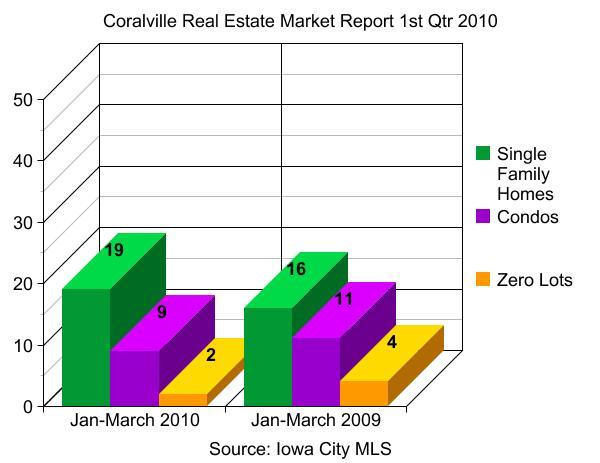 Coralville Real Estate Market Report 1st Qtr 2010