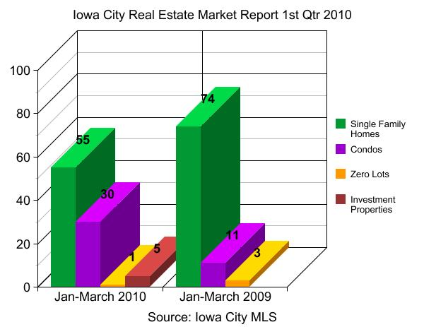 Iowa City real estate market report 1st Qtr 2010
