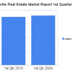 Coralville Real Estate Market Report 1st Qtr 2010