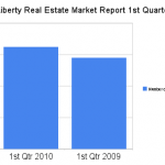 North Liberty Real Estate Market Report 1st Qtr 2010