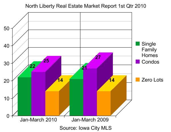 North Liberty real estate market report 1st Qtr 2010