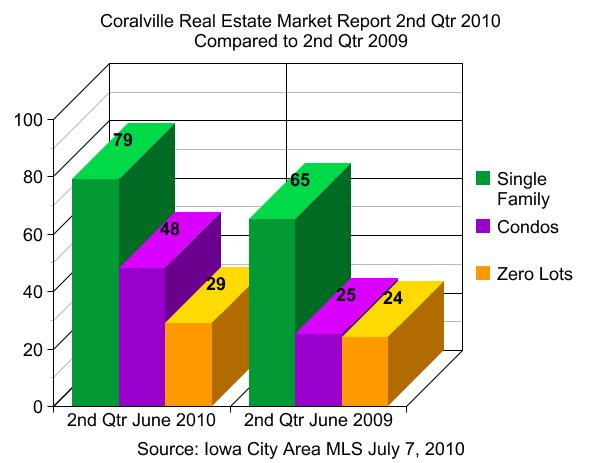Coralville real estate market report 2nd qtr 2010