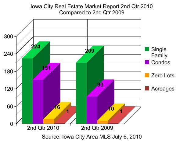 Iowa City real estate market report 2nd quarter 2010