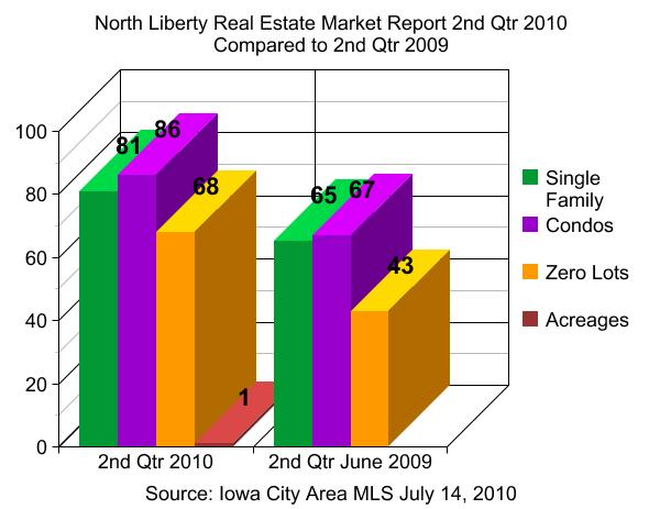 North Liberty real estate market report 2nd Qtr 2010