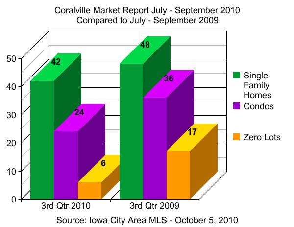 Coralville IA real estate market report July - September 2010 - 3rd quarter