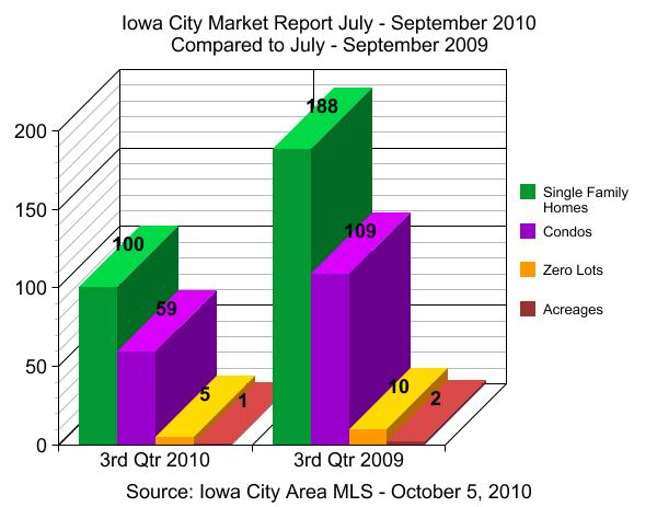 Iowa City real estate market report July - September 2010 - 3rd quarter
