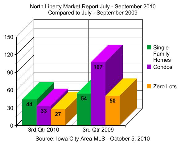 North Liberty IA real estate market report July - September 2010 - 3rd quarter