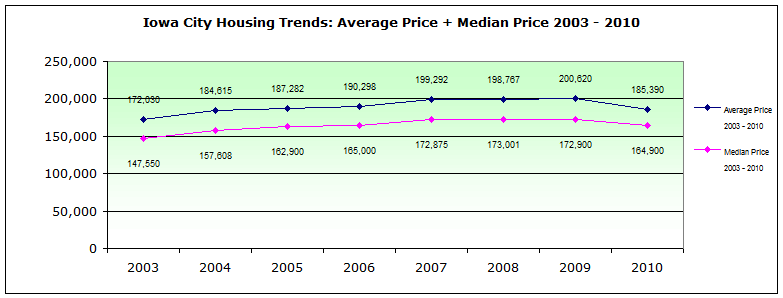 Average Price and Median Price Iowa City 2003 - 2010