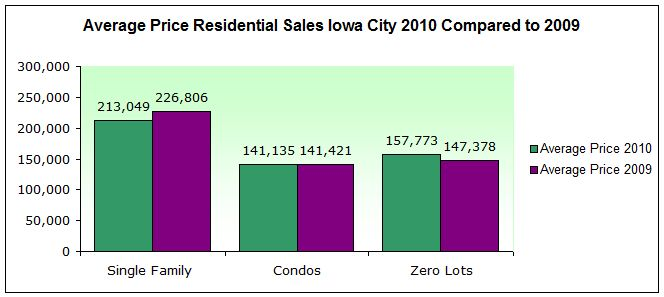 Average price homes sold iowa city 2010 compared to 2009