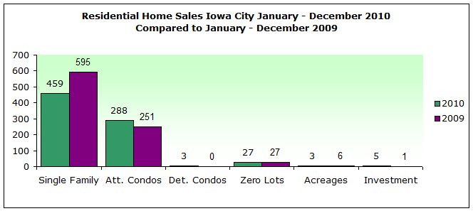 Number of homes sold in Iowa City 2010 compared to 2009
