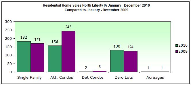 Residential Home Sales North Liberty IA 2010 compared to 2009