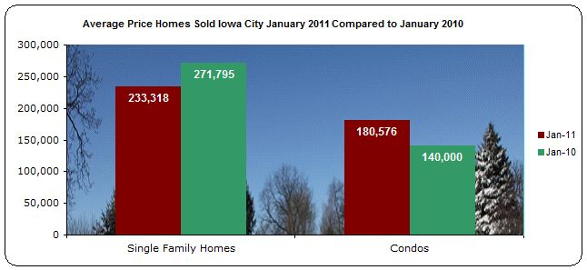 Average Price Homes sold Iowa City January 2011 compared to January 2010