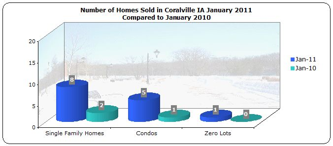 Homes sold in Coralville January 2011 compared to January 2010
