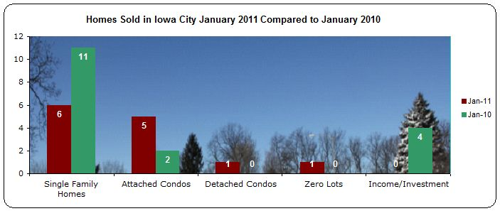 Homes sold in Iowa City January 2011 compared to January 2010