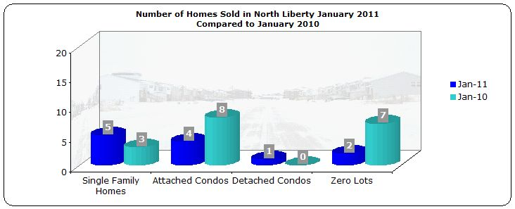 Homes sold north liberty ia january 2011 compared to january 2010