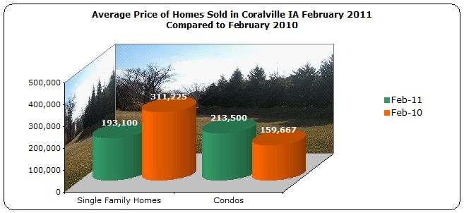 Average price homes sold Coralville February 2011 compared to February 2010
