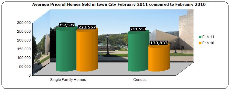 Average price homes sold Iowa City February 2011 compared to February 2010