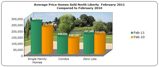 Average price homes sold North Liberty February 2011 compared to February 2010