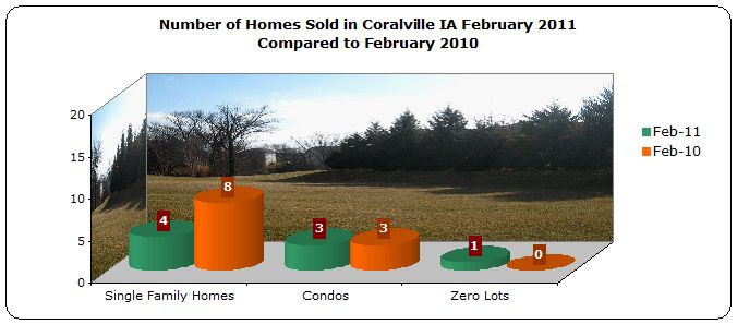 Homes sold in Coralville February 2011 compared to February 2010