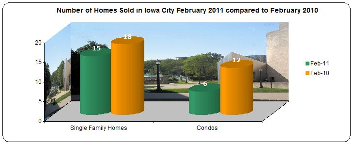 Number of homes sold Iowa City February 2011 compared to February 2011
