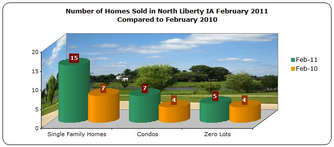 homes sold in North Liberty IA February 2011