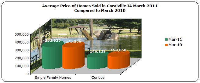 Average price homes sold Coralville IA March 2011