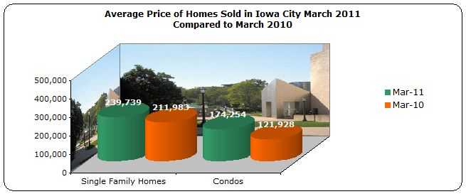 Average price homes sold Iowa City IA March 2011