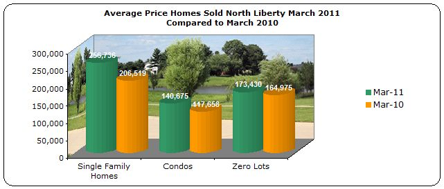 Average price homes sold North Liberty IA March 2011