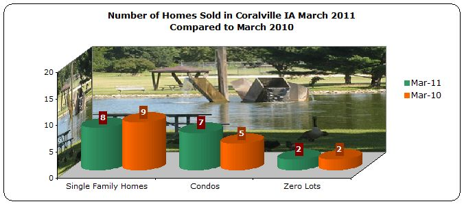 Homes sold in Coralville IA March 2011 compared to March 2010