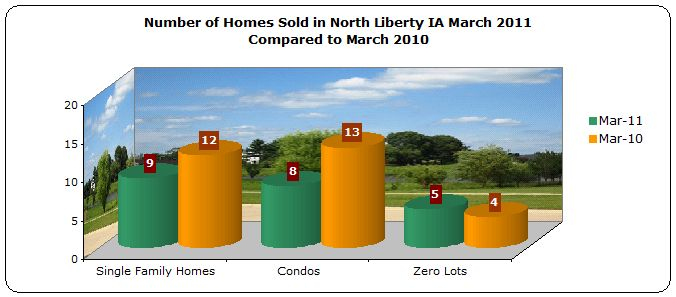 Homes sold North Liberty IA March 2011