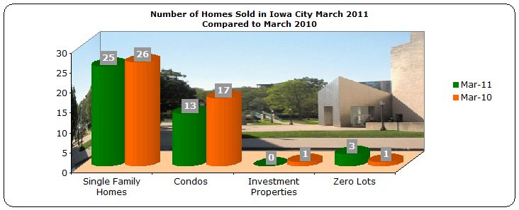 Number of homes sold in Iowa City March 2011 compared to March 2010