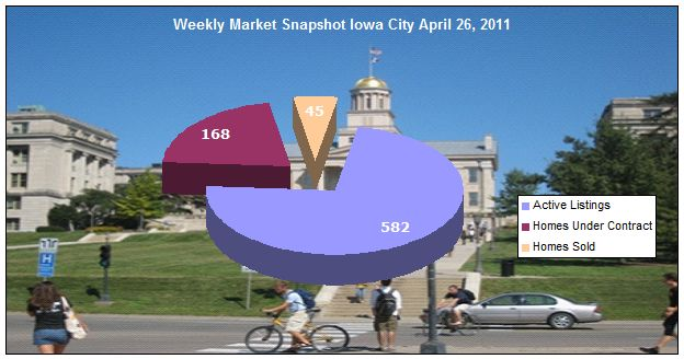 Weekly market update Iowa City April 26, 2011