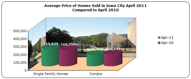 Average Price Homes Sold Iowa City April 2011