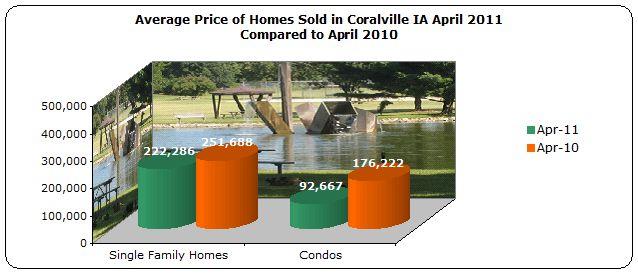 Average price homes sold Coralville April 2011