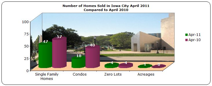 Homes sold Iowa City April 2011 compared to April 2010