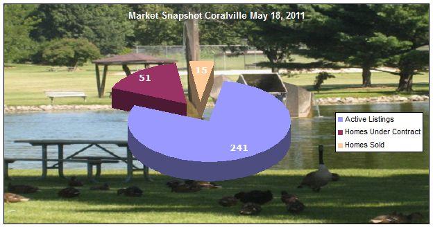 Market snapshot Coralville May 18, 2011