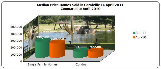 Median Price Coralville April 2011