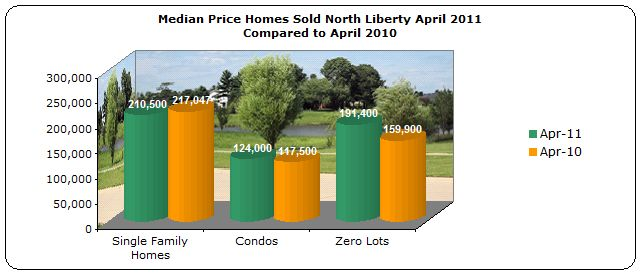 Median Price Homes Sold North Liberty IA April 2011