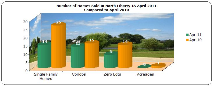 Number of homes sold North Liberty IA April 2011 compared to April 2010