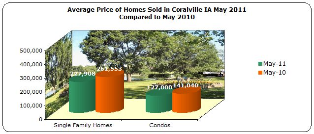 Average Price Homes Sold Coralville May 2011 compared to May 2010
