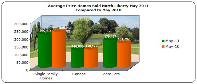 Average price homes sold North Liberty May 2011