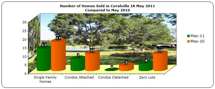 Homes Sold Coralville May 2011 compared to 2010