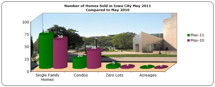 Homes sold Iowa City May 2011 compared to May 2010