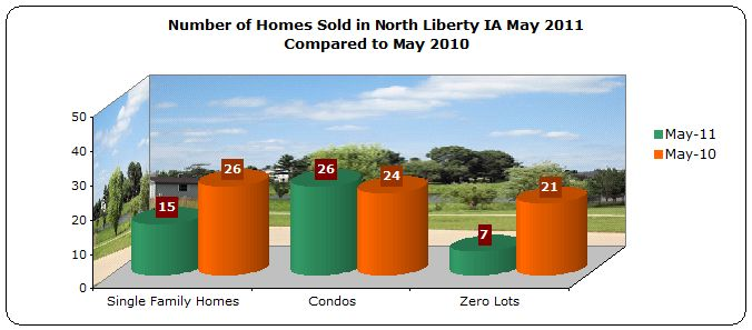 Homes sold in North Liberty May 2011 compared to May 2010