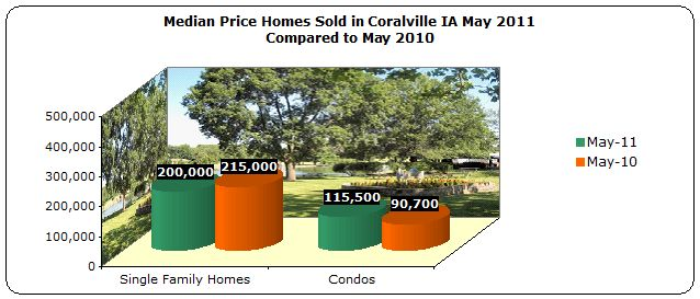 Median Price Homes Sold Coralville May 2011