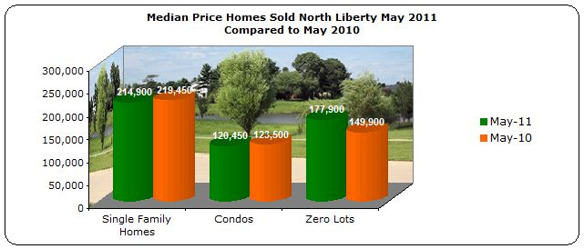 Median Price Homes Sold North Liberty May 2011