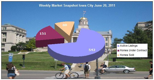 Weekly market snapshot Iowa City June 20, 2011