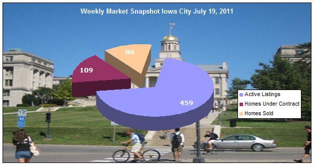 weekly market snapshot July 19, 2011