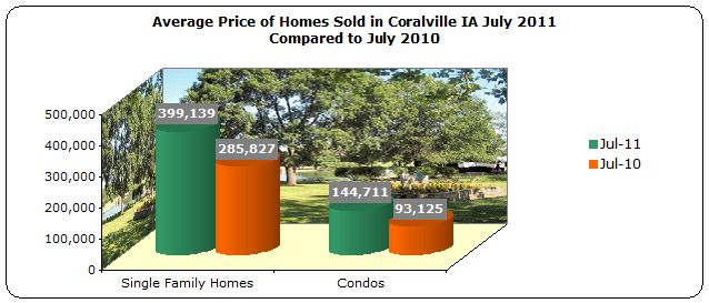 Average Price Homes Sold in Coralville July 2011